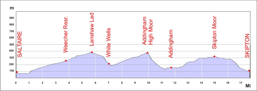 Section 1 route profile