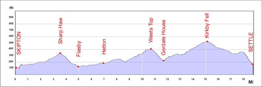 Section2 route profile