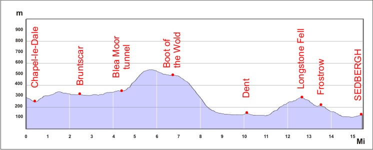 Section4 route profile