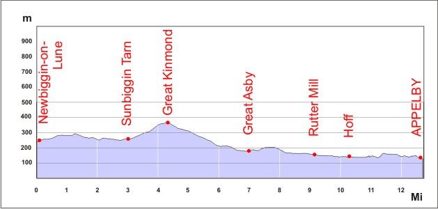 Section6 route profile